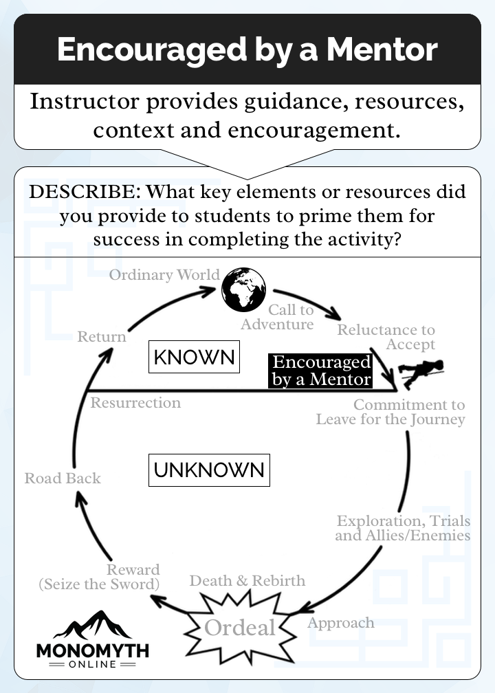 The Encouraged by a Mentor Card. Number 3 of 12 in our Heroes Journey. Description: Instructor provides guidance, resources, context and encouragement. Prompt: What key elements or resources did you provide to students to prime them for success in completing the activity?