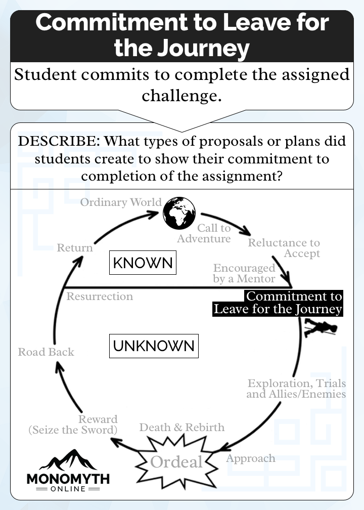 The Commitment to Leave for the Journey Card. Number 4 of 12 in our Heroes Journey. Description: Student commits to complete the assigned challenge. Prompt: What types of proposals or plans did students create to show their commitment to completion of the assignment?